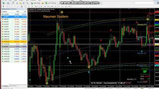 Forex Trading Learning Lessons - Based on Trend Power Curve System Part 1