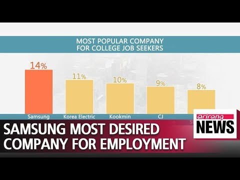 Samsung Electronics named as company college students most want to work for