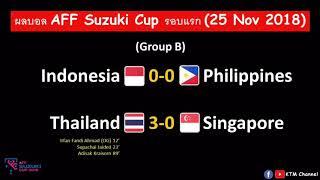 ผลบอล-aff-suzuki-cup-ล่าสุด-นัดที่4-ไทยขยี้สิงคโปร์-ปินส์บุกเจ๊าอินโด-กอดคอไทยรอบ-25-nov-2018