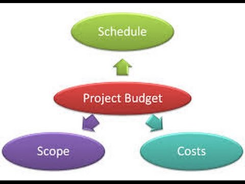 10. Project Budget Management