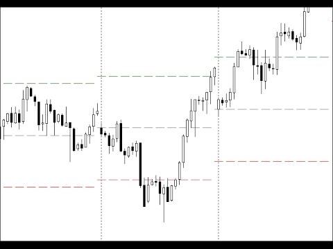 Weekly Open Horizontal Line Horizontal Target Lines Indicator