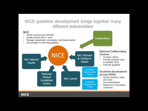 NICE Clinical Guidelines and Quality Standards, May 2015