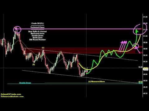 Trading Parabolic Moves | SchoolOfTrade Newsletter 12/07/16