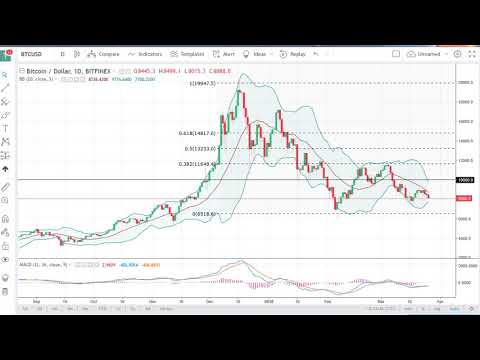 Bitcoin (BTC/USD) Technical Analysis, March 27, 2018 by FXEmpire.com