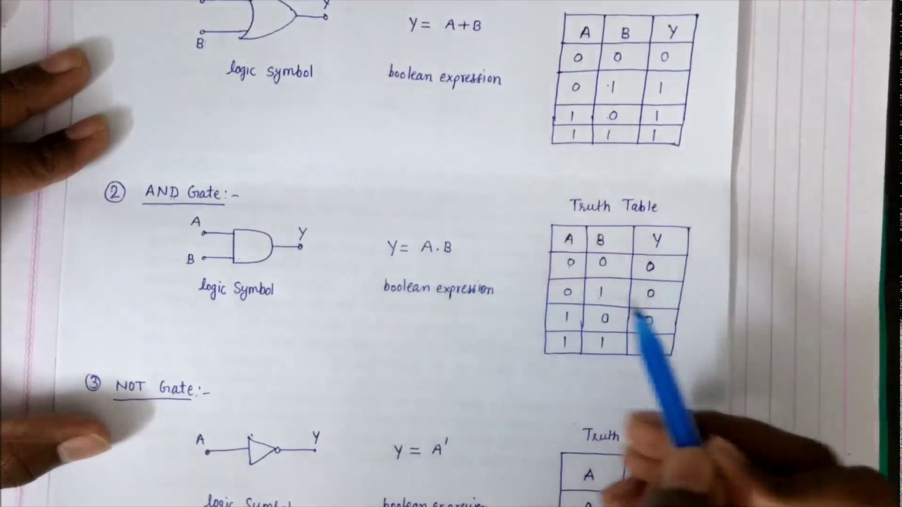 Logic Gates In Hindi Youtube And Gate Symbol