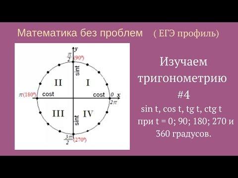 Значения тригонометрических функций для углов 0; 90; 180; 270 и 360 градусов