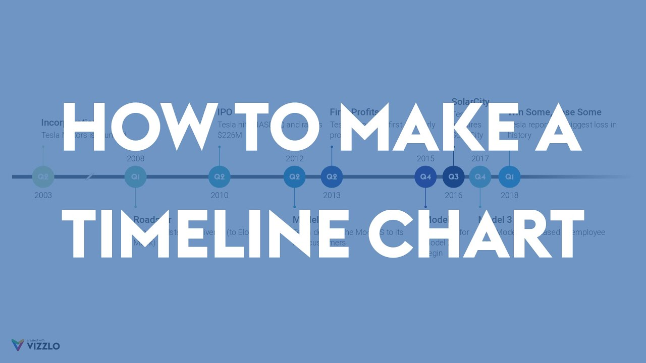 How to make a Timeline Chart