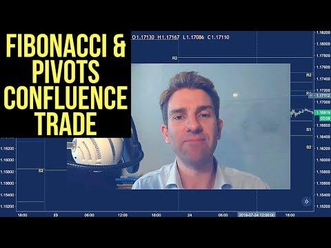 Daily Fibonacci Pivot Forex Trading Strategy 🌀
