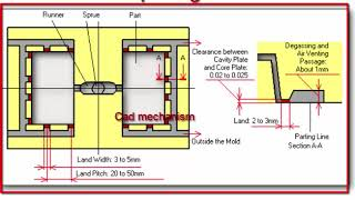 cad mechanism - ViYoutube com