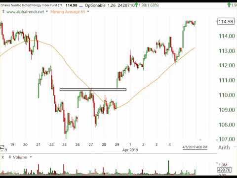Alphatrends Technical Analysis Brian Shannon Youtube