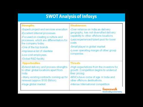 SWOT Analysis, Company Management, Management Analysis Example