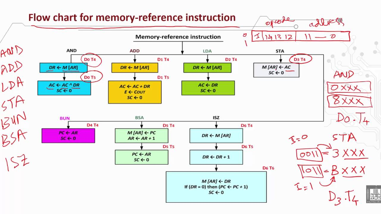 Computer organization 1 c2 l9 memory reference instruction computer organization 1 c2 l9 memory reference instruction flowchart nvjuhfo Images