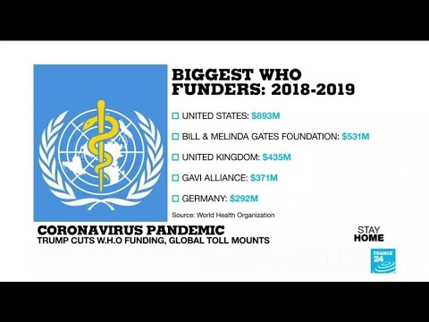 Who funds the WHO?