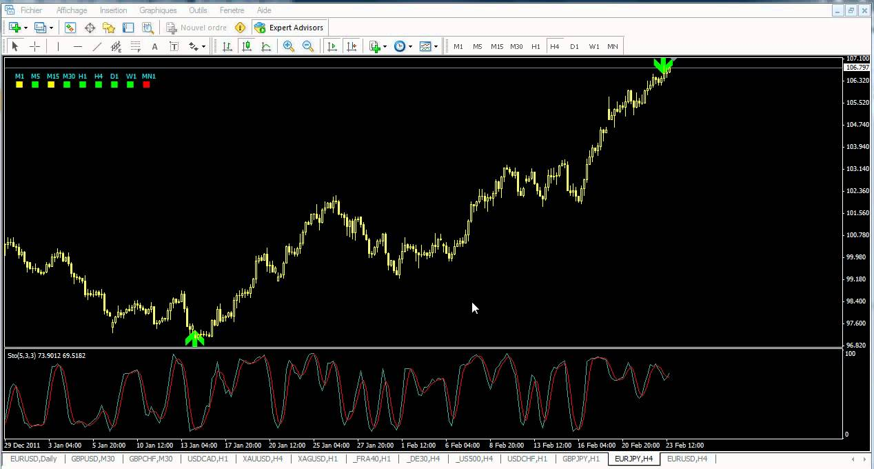 'Belkhayate Zigxard Indicator Free Download' Articles at Forex Ato