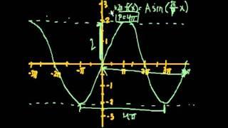 Построение графиков тригонометрических функций