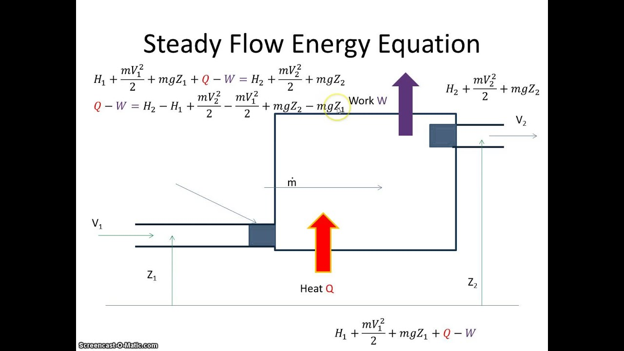 thermodynamic steady flow process During steady, continuous operation, an energy balance applied to an open  system equates shaft work performed by the system to heat added plus net  enthalpy added the region of space enclosed by open system boundaries is  usually called a control volume  under these conditions, the first law of  thermodynamics for a flow process.