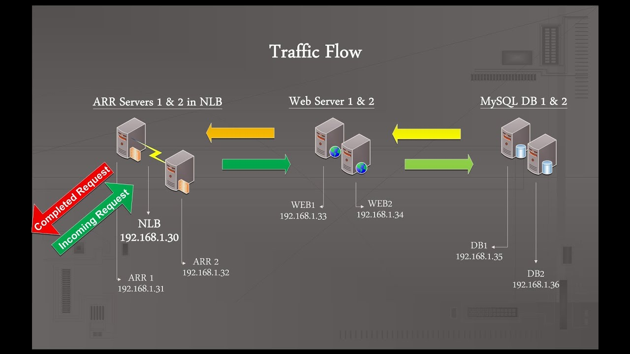 IIS 7 Web Farm High Availability and Redundancy using ARR, Network Load  Balance and MySQL