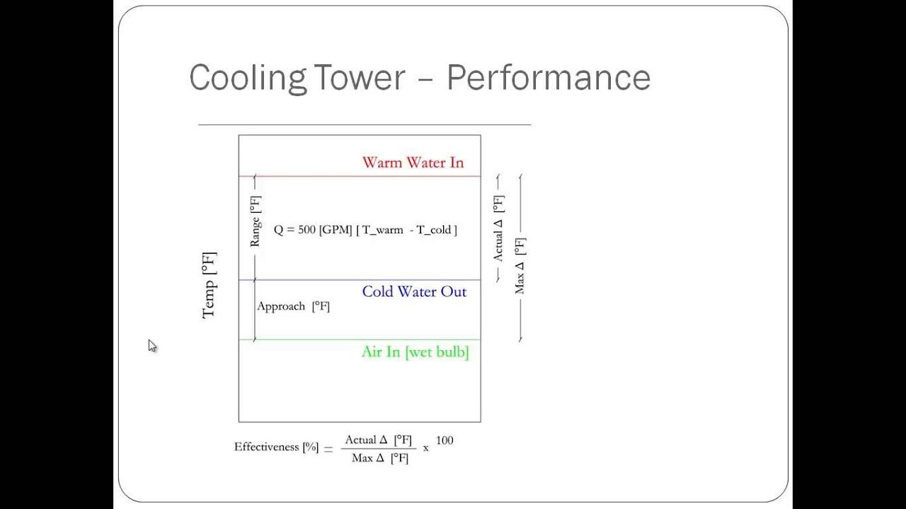 Mechanical PE Exam Sample Question 5 HVAC Equipment Cooling Tower ...