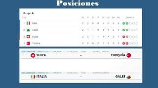Eurocopa 2020: Posiciones, Ultima Fecha, Octavos de final y simulación