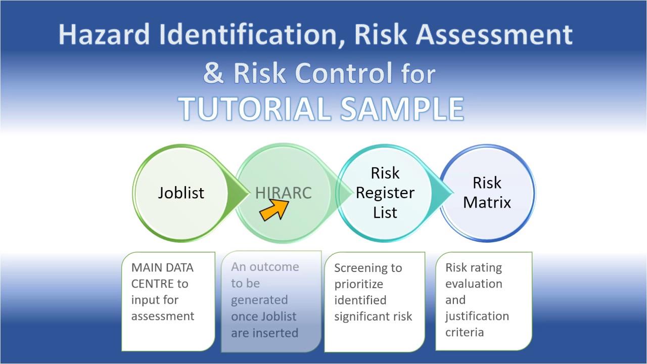 hazard identification and risk assesment essay Professor: kamila kustroń dr inż introduction hazards risk hazard identification in aviation hazard in aviation hazard/risk management process.