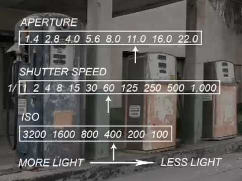 Aperture Shutter Speed and ISO,   Photography 101