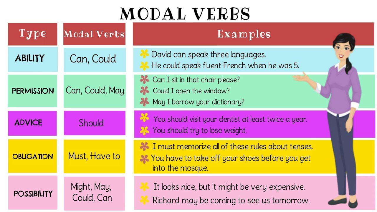 Modals Modal Verbs Types Of Modal Verbs Useful List Examples English Grammar Youtube