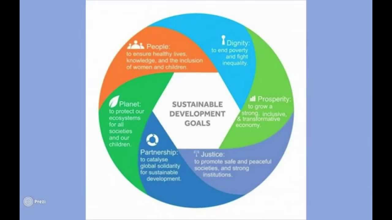 objectives of sustainable development With the adoption of the united nations 2030 agenda for sustainable development, air transport was formally recognized for the first time as an enabler of sustainable development, and.