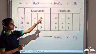 Balanced Chemical Equations (I)