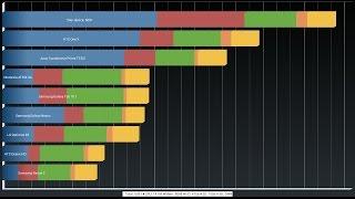 Тест производительности планшетов
