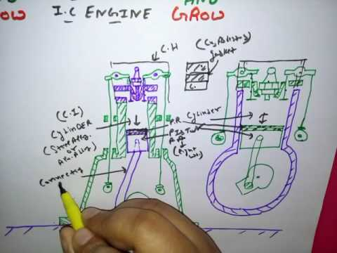 MAIN PARTS OF IC ENGINE (हिन्दी ) ! LEARN AND GROW