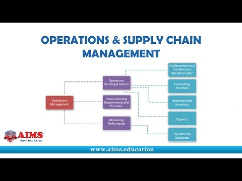 Operations And Supply Chain Management - Introduction And Process | AIMS Lecture