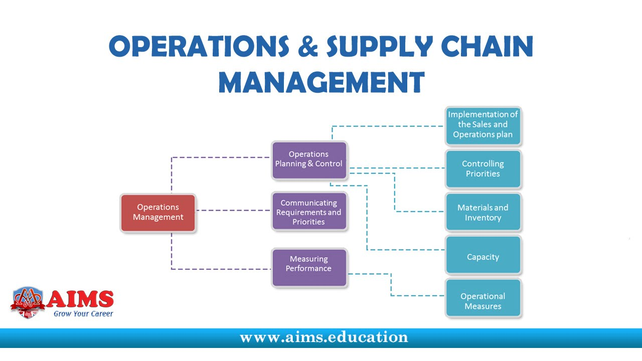operations management and supply chain management Florida tech university – explore the difference between supply chain management and operations management from a regionally accredited university.