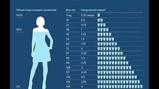 Вода в Похудении Когда и  Сколько Пить