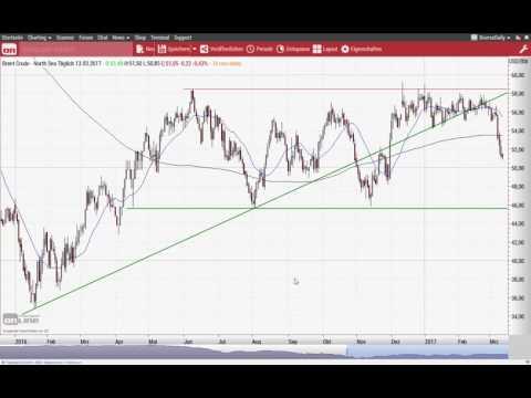 Euro/US-Dollar: Ausbruch nach oben? - Chart Flash 13.03.2017