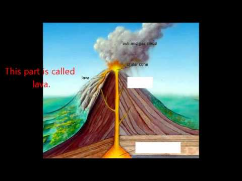 The Basic Parts of a Volcano - YouTube
