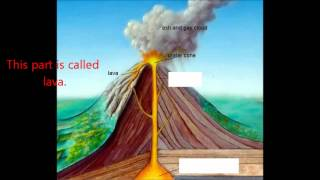 The Basic Parts of a Volcano