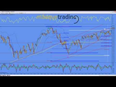 Trading en español Análisis Pre-Sesión Futuro MINI NASDAQ (NQ) 11-4-2013