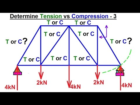 Mechanical Engineering Trusses Bridges Other Structures 29 Of 34 Tension Vs Compression 3