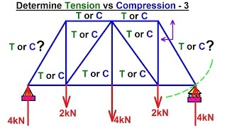 Mechanical Engineering: Trusses, Briḋges & Other Structures (29 of 34) Tension vs Compression 3
