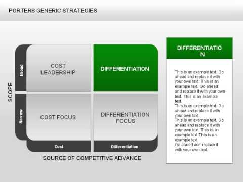dell porter s generic strategy Strategy as trade-offs (porter) strategy as  dell computer's strategy is highly focused around  while michael porter's generic strategies were introduced.