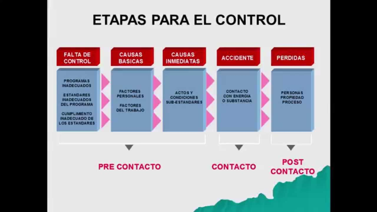 Prevencion de Riesgos. (Modelo de Causalidad) - YouTube