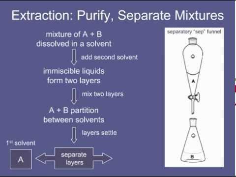 Extractor c tutorials