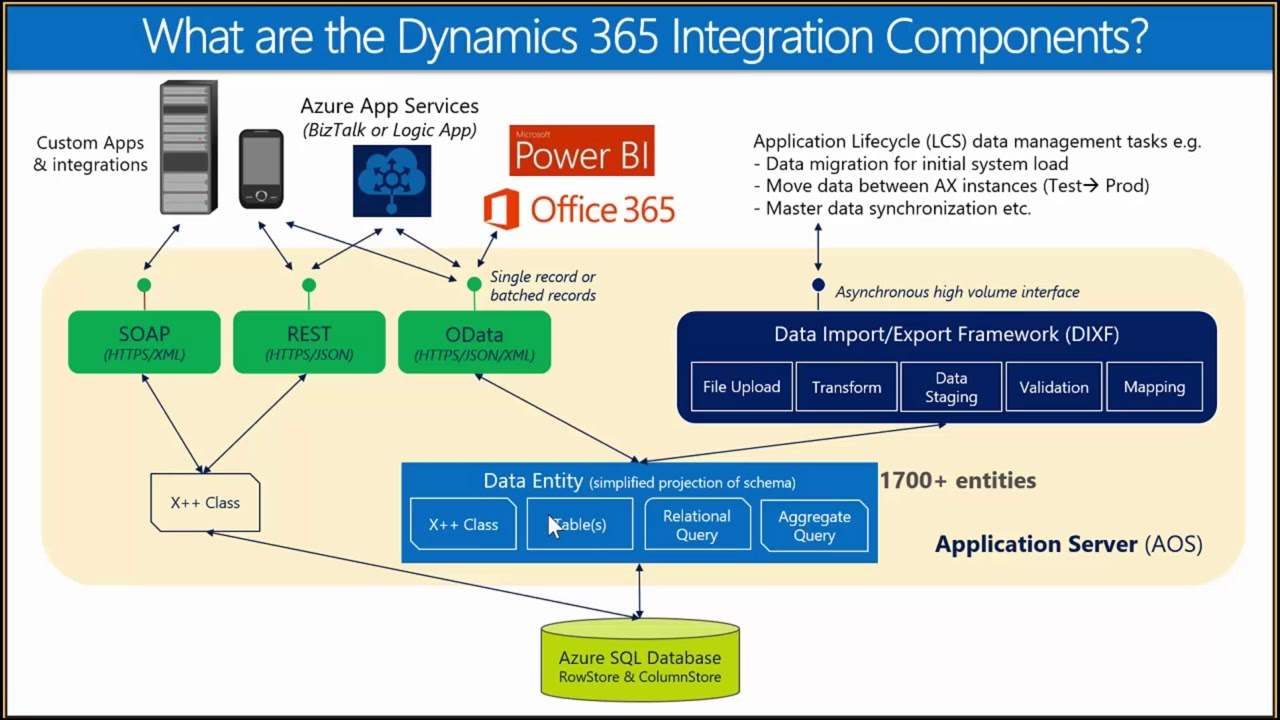 Integration Frameworks Within Dynamics 365 for Finance And Operations Tech  Talk