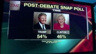 Online polls spark questions over who won debate