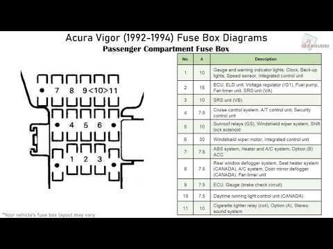 1992 acura vigor fuse diagram acura vigor  1992 1994  fuse box diagrams youtube  acura vigor  1992 1994  fuse box