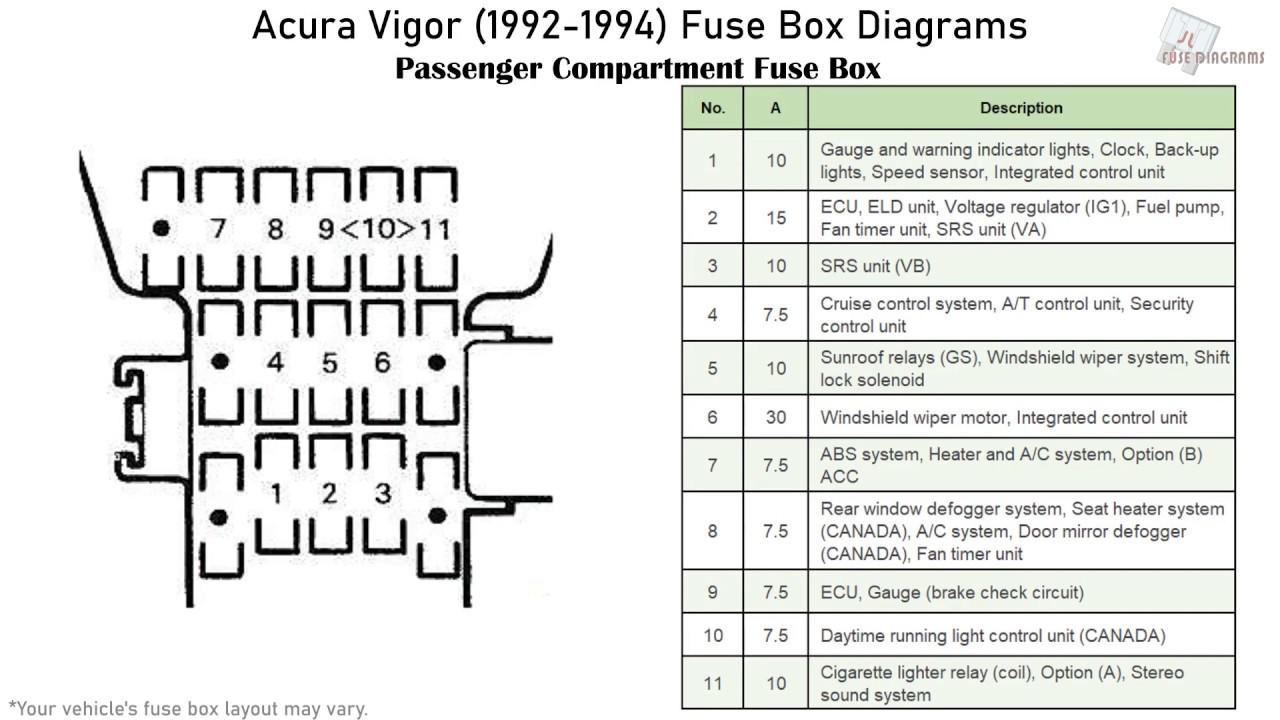Acura Vigor 1992 1994 Fuse Box Diagrams Youtube