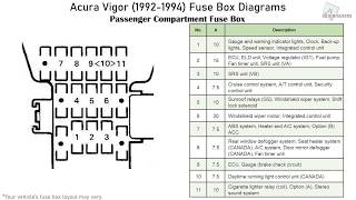 Acura Vigor (1992-1994) Fuse Box Diagrams - YouTube | Acura Vigor Fuse Box Location |  | YouTube