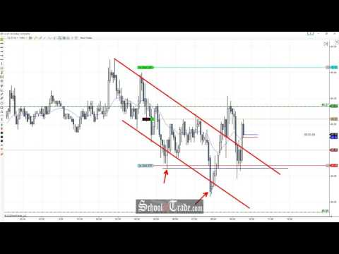 Price Action Trading The Swing Trap Low On Crude Oil Futures; SchoolOfTrade.com