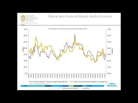 US Corporate Renewable Energy Procurement Market
