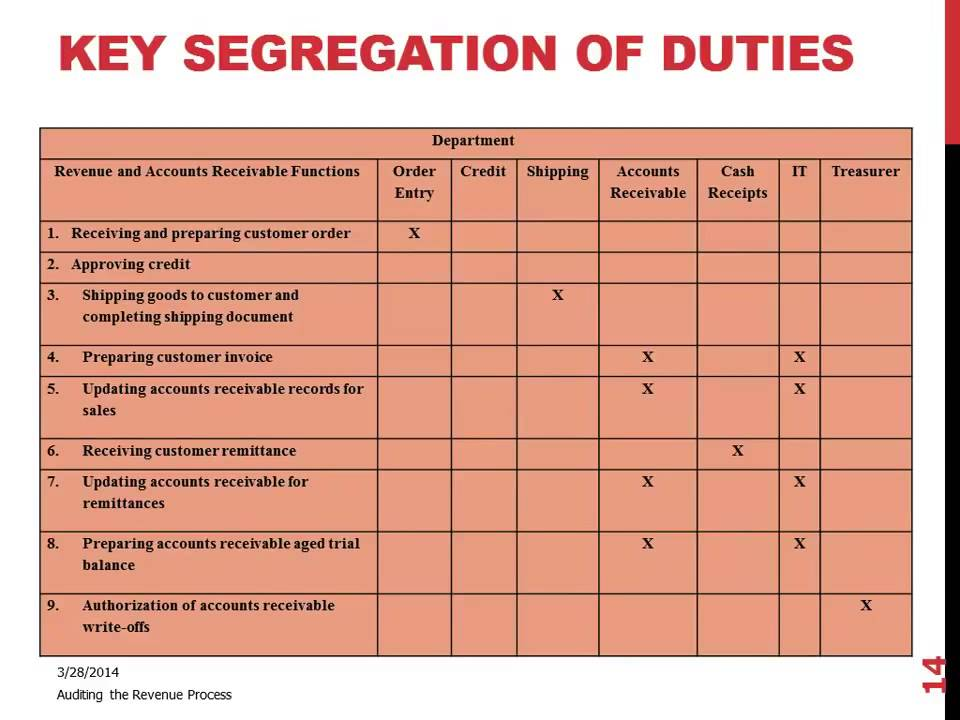 Key Segregation Of Duties Matrix Or Chart Youtube